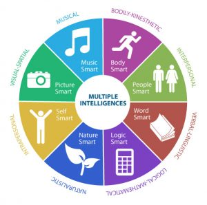 Multiple Intelligences Quiz
